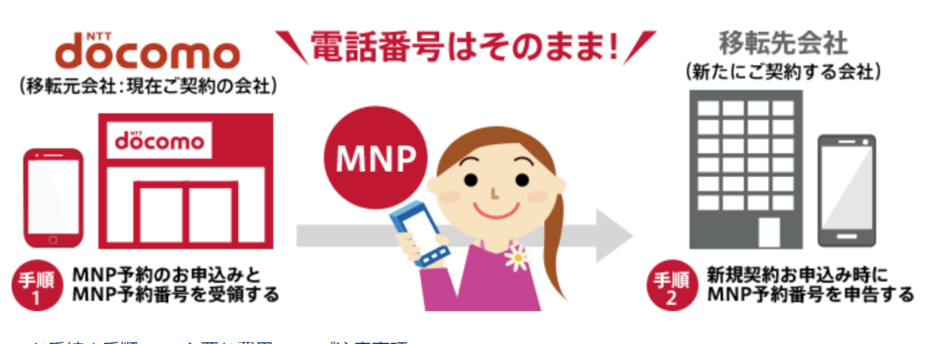 MNP番号取得